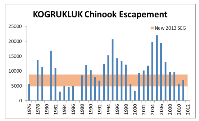 Kogrukluk River weir passage - the longest running enumeration project in the Kuskokwim.  The weir is on the upper Holitna River roughly 130-miles from Sleetmute.
