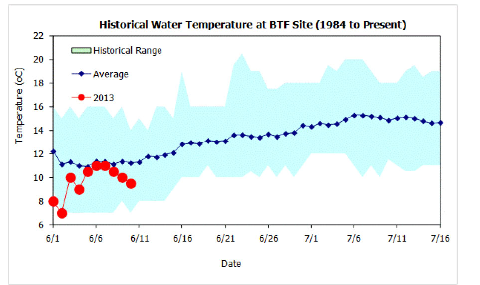 Kuskokwim Water Temperature
