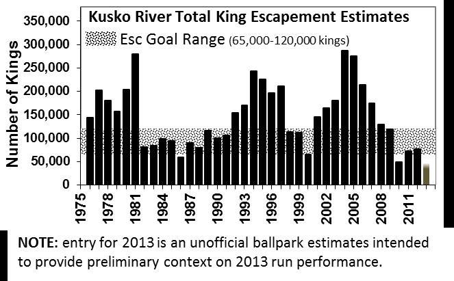 DD 2013 08 28 Kuskokwim River King Escapement 03