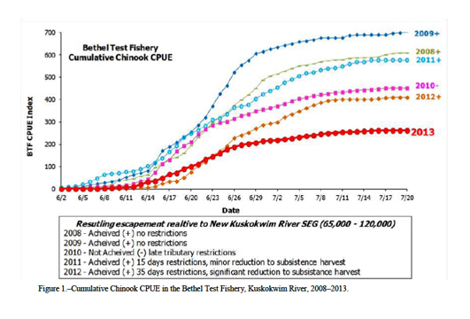 Bethel Test Fish Cumulative Catch Per Unit Effort (CPUE)