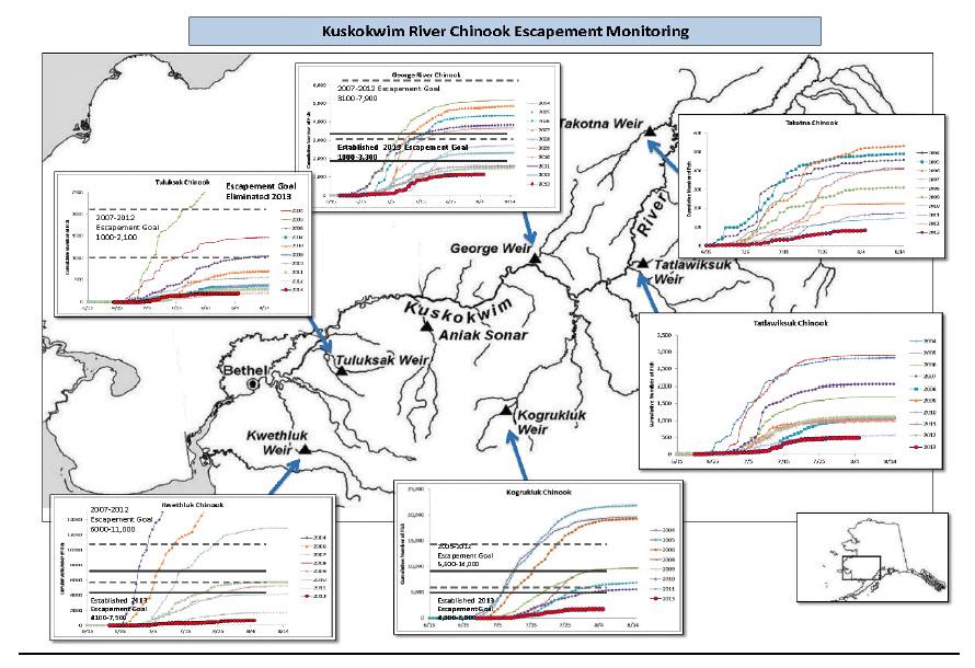 Salmon enumeration projects throughout the Kuskokwim drainage