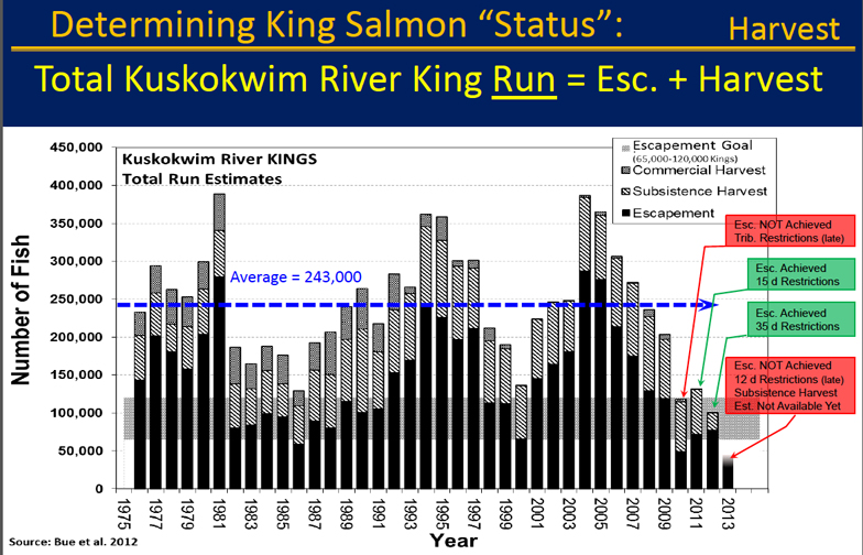 Graph showing past years' harvests & escapements for king salmon and established escapement goals.