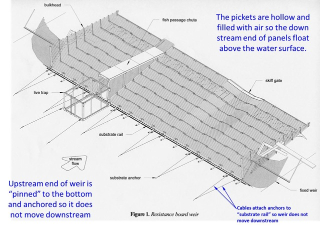 "How a ""floating weir"" is constructed and why it ""floats""."