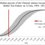 Alaska Board of Fish Weighs in on Regulatory Proposals